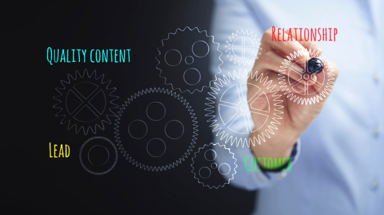 content marketing integrated marketing plan