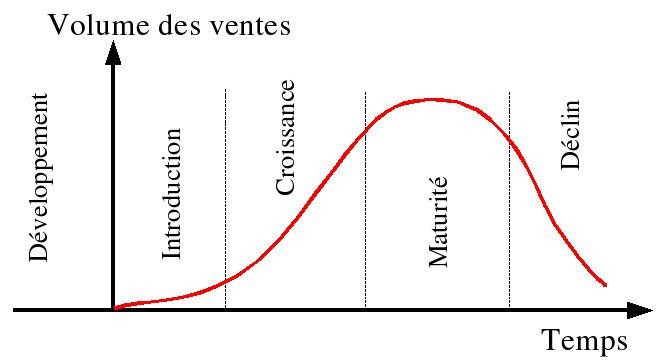 cycle de vie complet du produit